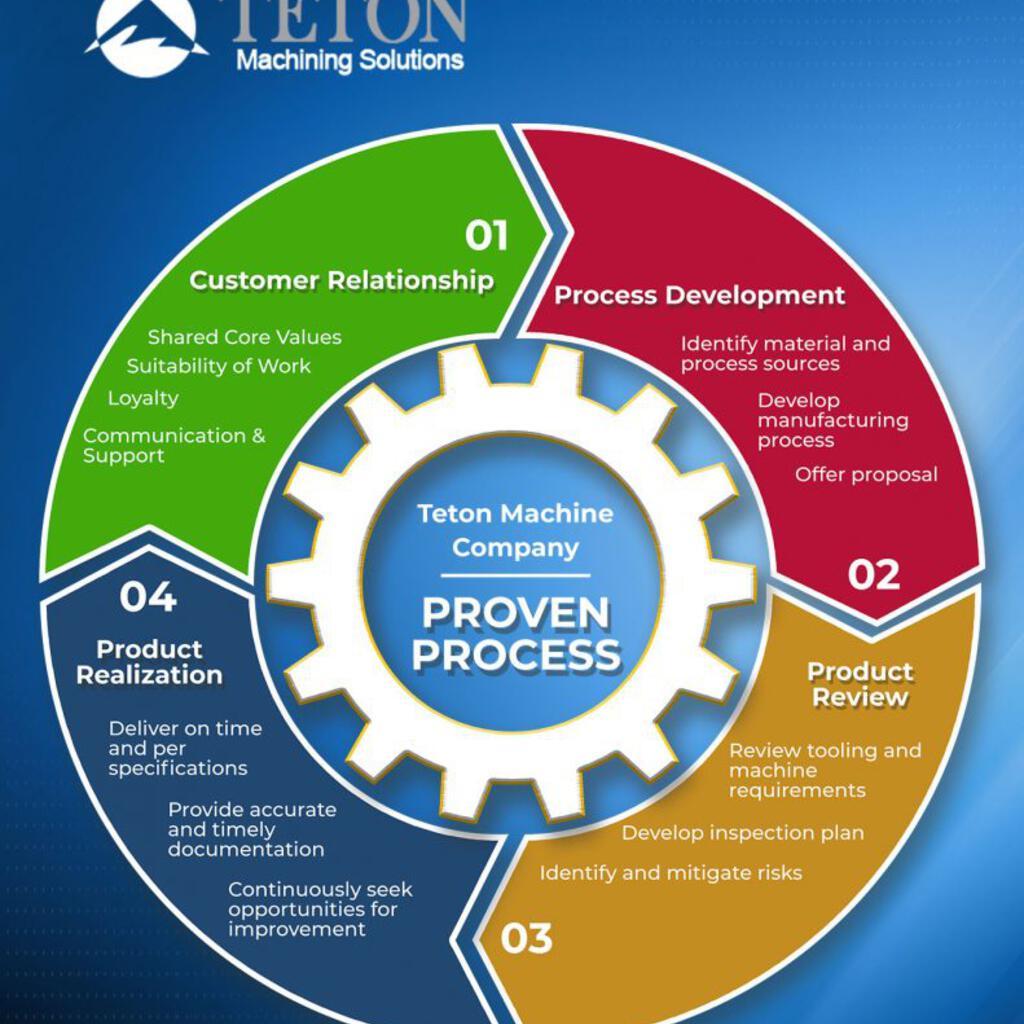 Teton Machine Company product image 18